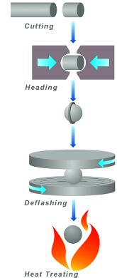 ball bearing production process