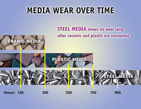 Tumbling Media Wear Over Time, Compared