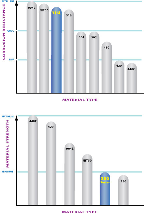 Abbott Ball stanless 316L comparative chart